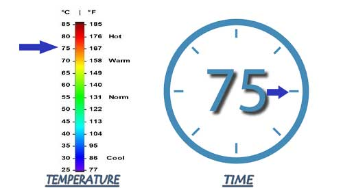 Our 75-75 rule for our Thermal Heating process