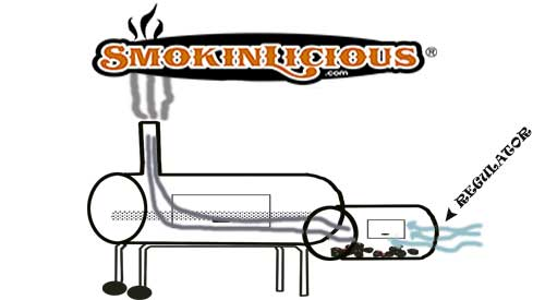 Diagram showing the importance of air flow in your smoker