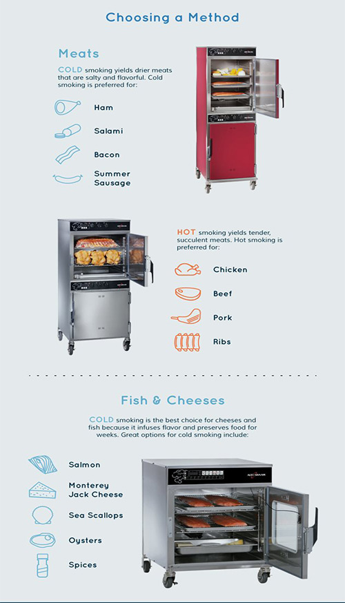 Chosing a method for meats, poultry, fish and cheeses