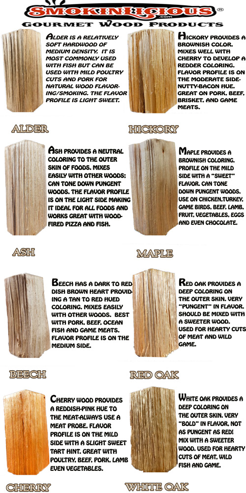Our reference guide for what wood to use for smoking with pictures of our double filet for each species