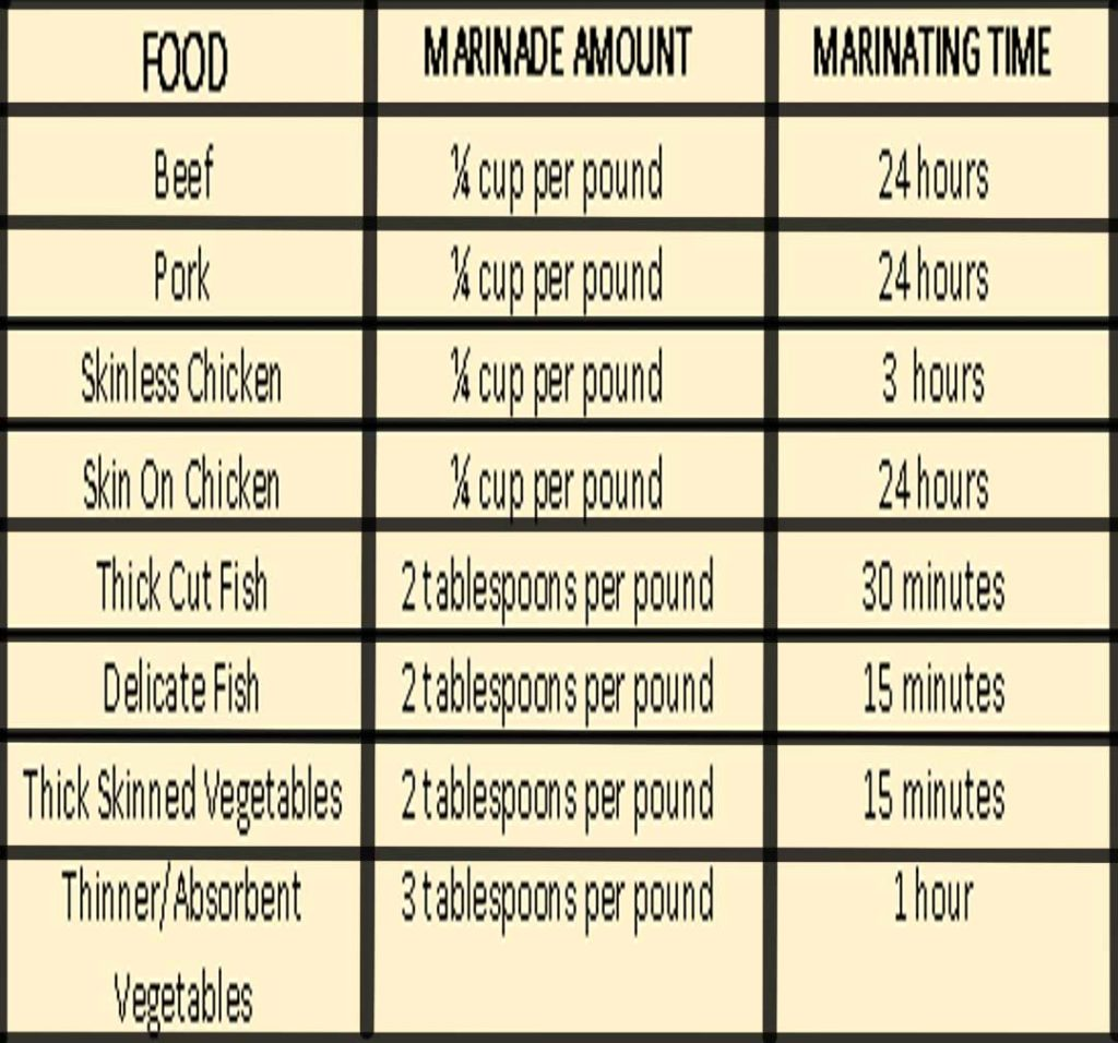 Smokinlicious marinating table, providing marinating time by food tryupe
