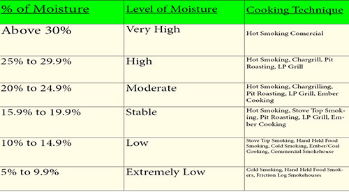 Our table for the moisture and storage of wood and how best to use this in cooking to your advantage