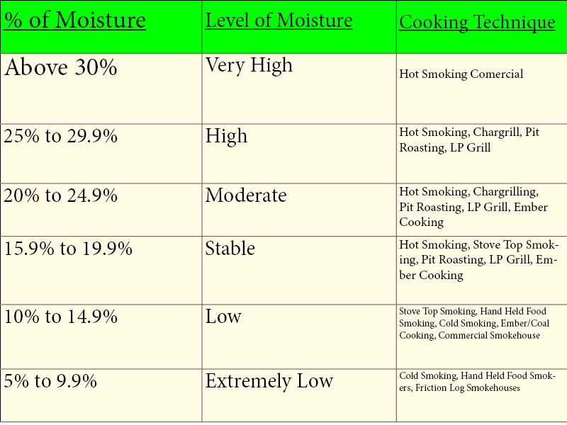 Smokinlicious custom moisture chart outline the specific ranges of moisture according to cooking method to enhance the chef's outcome